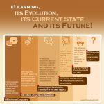 the evolution of elearning - Past, Present, Future - An infographic on how technology has changed the way we learn.