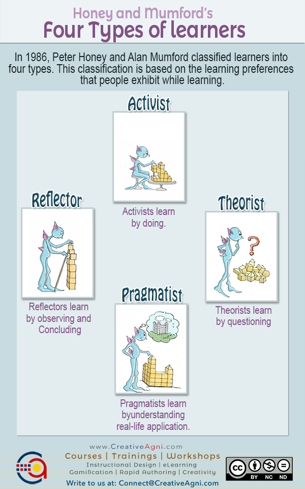 Honey and Mumford Learner types and Learning Styles model - Activist, Theorist, Reflector, Pragmatist