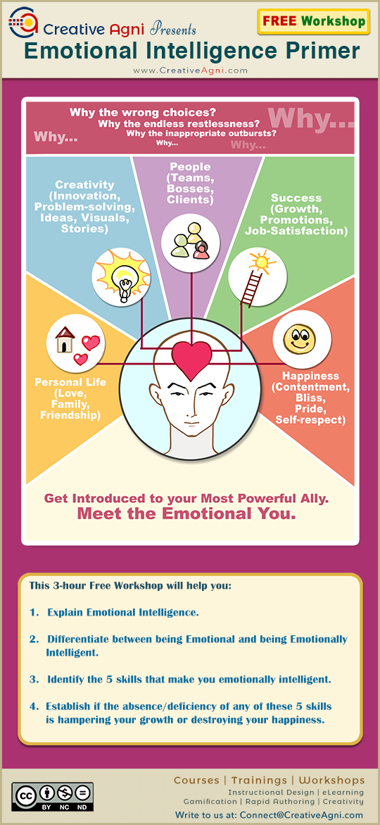 Free Emotional Intelligence Workshop By Shafali R Anand Creative Agni At Delhi Ncr Noida
